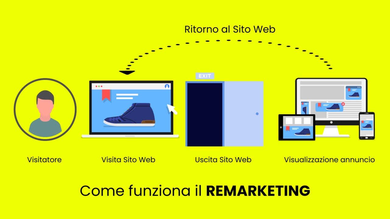 il remarketing a cosa serve e come funziona